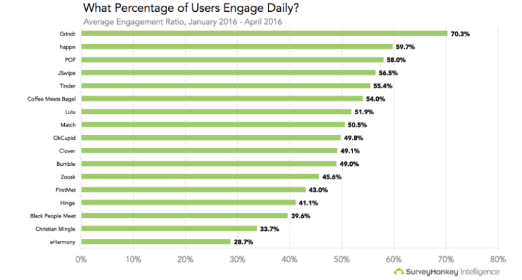 Dating apps daily engagement